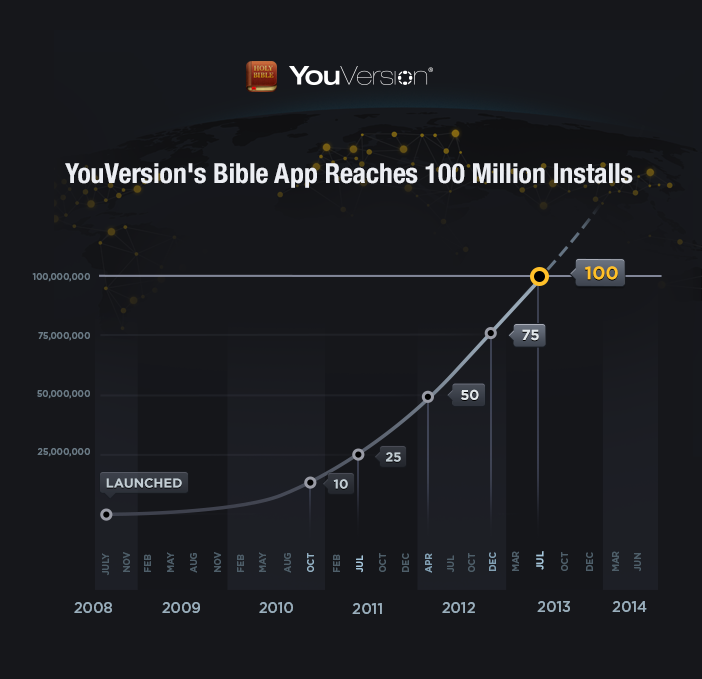 100 Million YouVersion Downloads